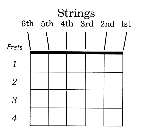 basic guitar chord charts rh play acoustic guitar com bass guitar strings diagram bass guitar strings diagram