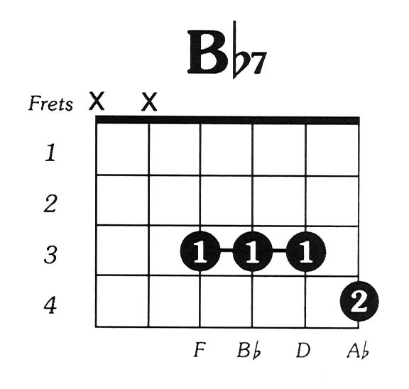 Bflat7 Guitar Chord