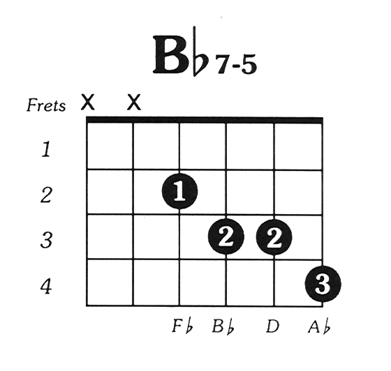 Bb7 Guitar Chord Diagram - Circuit Diagram Symbols •