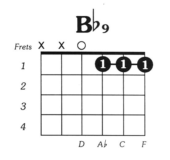 Bflat9 Guitar Chord