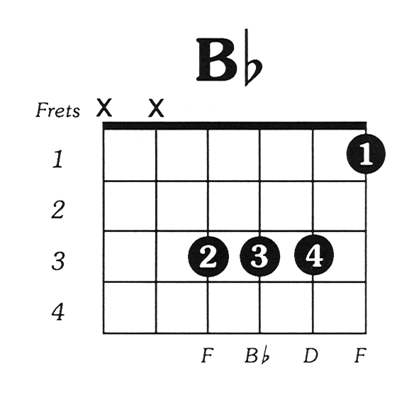 Bflat Major Guitar Chord