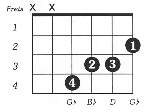 Bflataug Guitar Chord