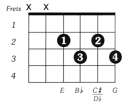 Bflatdim Guitar Chord