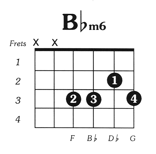 Bflat minor 6 guitar chord