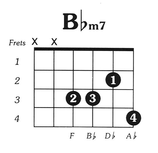Bflatmin7 Guitar Chord