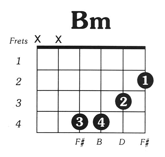 Bmin Guitar Chord