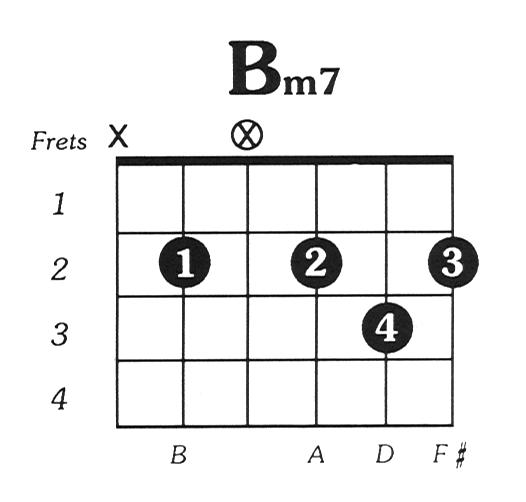 Bmin7 Guitar Chord