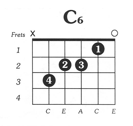 C6 Guitar Chord