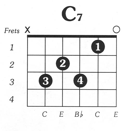 C7 Basic Guitar Chord Charts