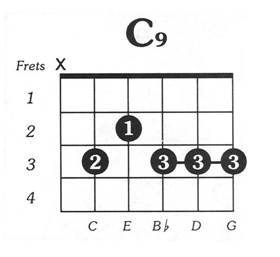 C9 Printable Online Guitar Chord Chart