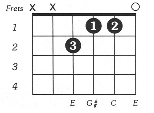 Caug Online Guitar Chord Chart