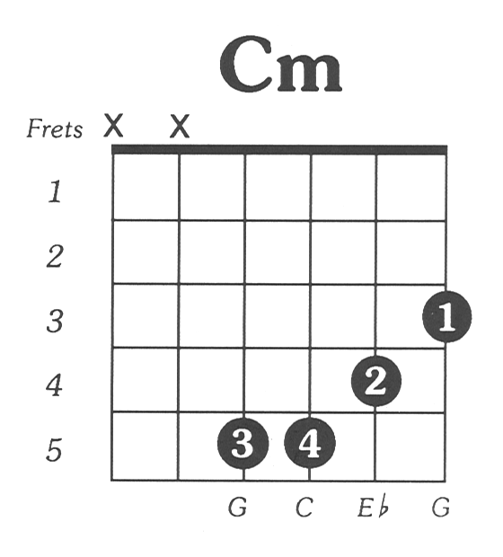 Cmin - Simple Guitar Chord Chart