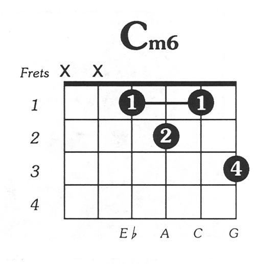 C minor 6 guitar chord