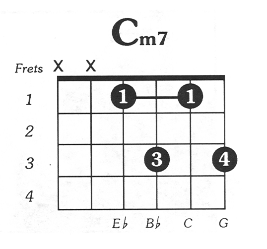 Cmin7 Downloadable Guitar Chord Chart