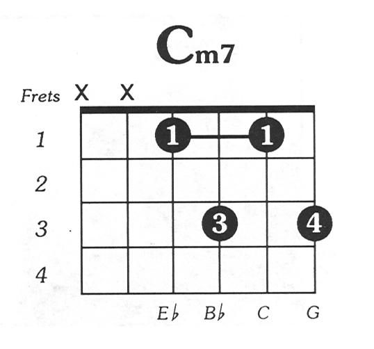 Cmin7 Guitar Chord