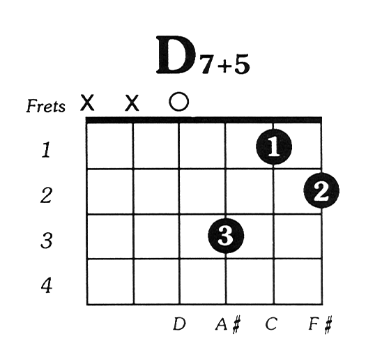 D7 augmented 5 Guitar Chord