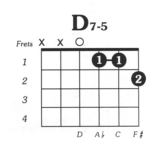 Guitar Chords D7 Images - guitar chords finger placement