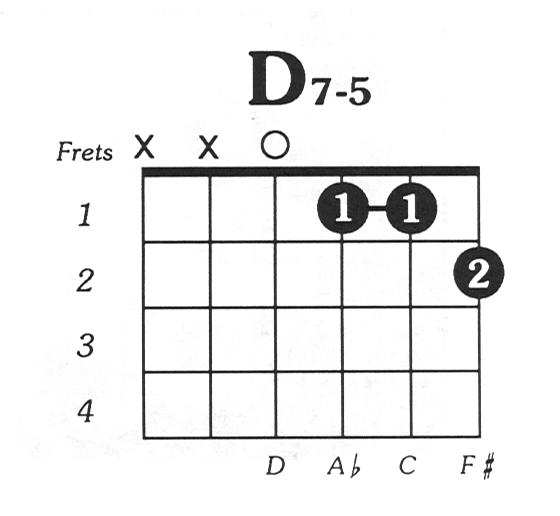 D7dim5 Guitar Chord
