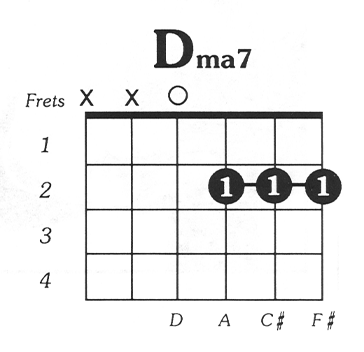 D Major 7 Guitar Chord