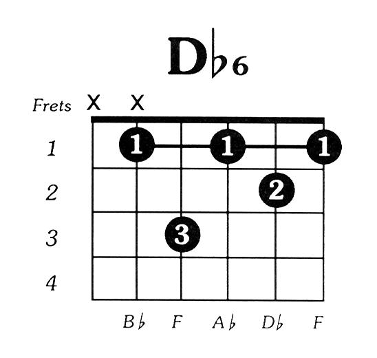 Dflat6 Guitar Chord
