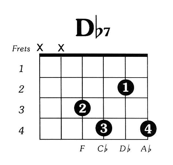 Dflat7 Guitar Chord