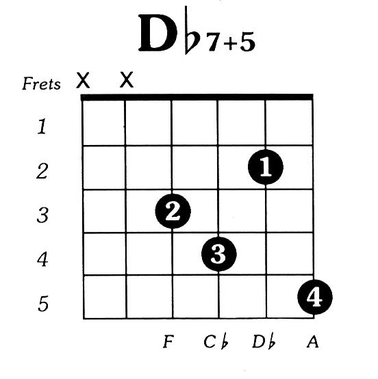 Dflat7 augmented 5 Guitar Chord