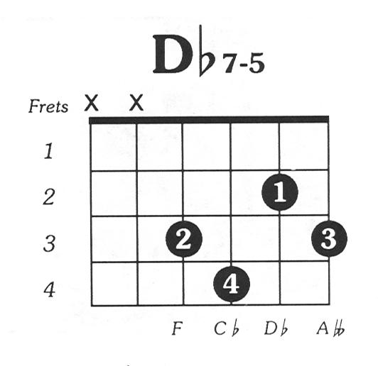 Dflat7dim5 Guitar Chord