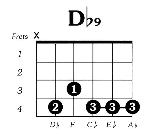 Dflat9 Guitar Chord