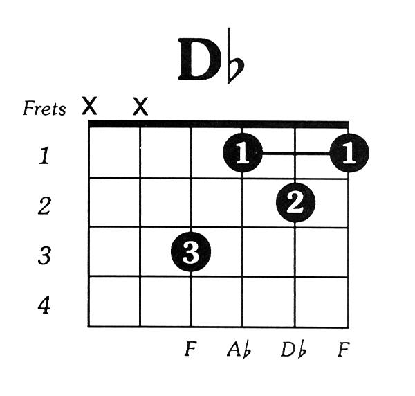 Flat chord guitar dflat major guitar chord