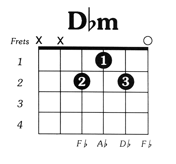Db Guitar Chord Diagram - Auto Wiring Diagram Today •