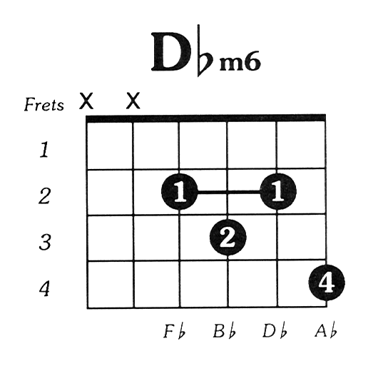 Dflatmin6 Guitar Chord