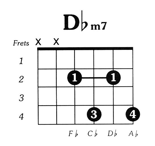 Dflatmin7 Guitar Chord