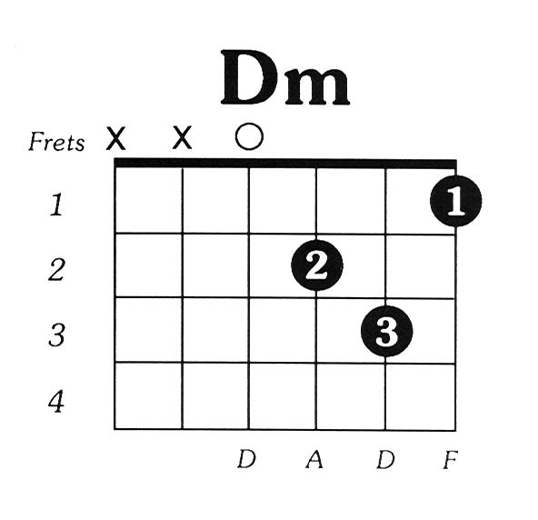 Guitar guitar chords dm : Dmin Guitar Chord