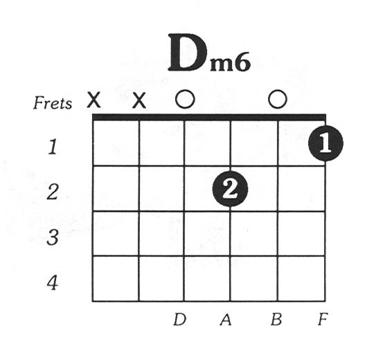 D minor 6 guitar chord