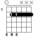E5 Guitar Chord