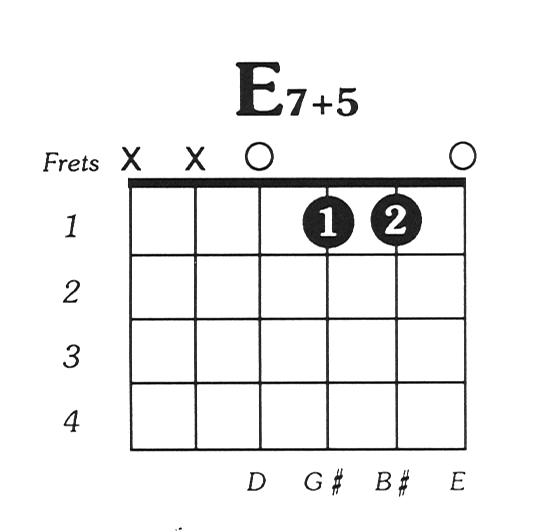 Guitar guitar chords acoustic : E7aug5 Guitar Chord