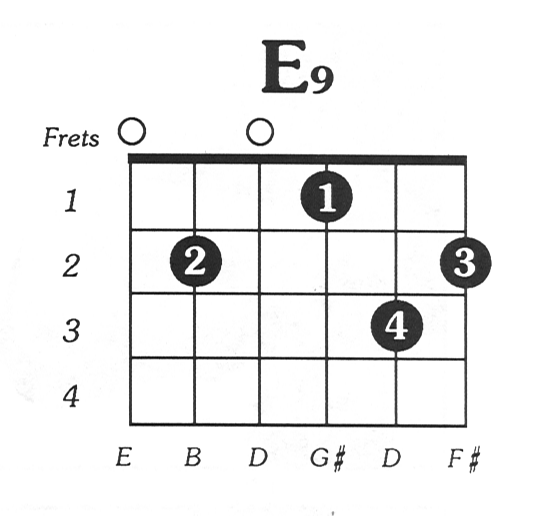 E9 Guitar Chord Diagram Electrical Work Wiring Diagram