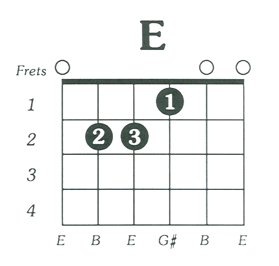 E Chord Guitar Diagram - Auto Electrical Wiring Diagram •