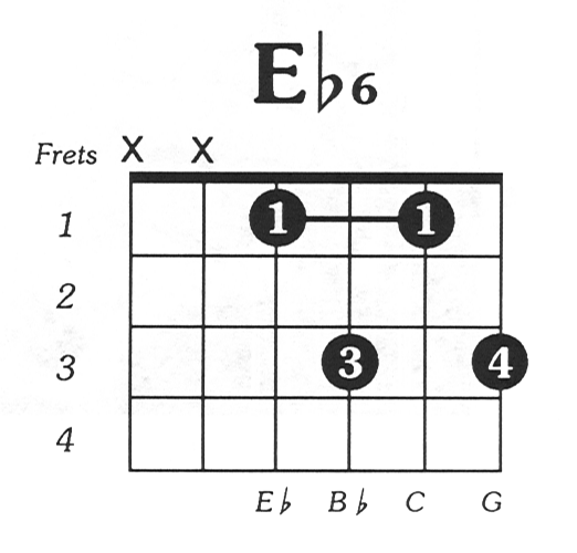 C Flat Chord Diagram - Block And Schematic Diagrams •