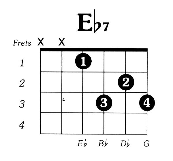 Eflat7 Guitar Chord