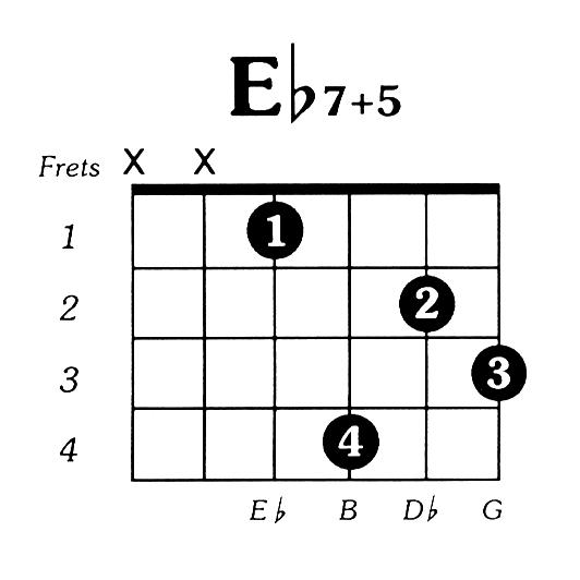 Eflat7 augmented 5 Guitar Chord