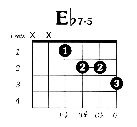 Eflat7dim5 Guitar Chord