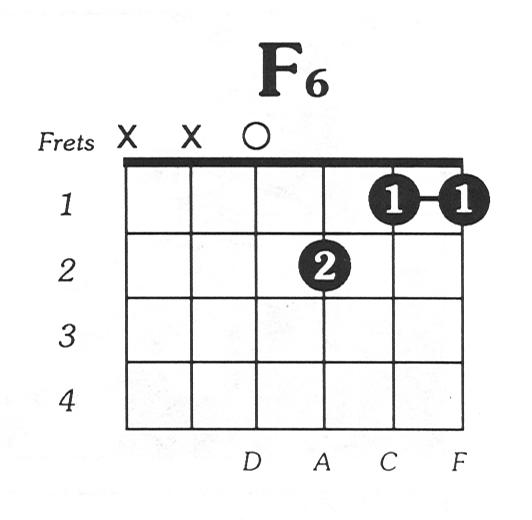 F6 Guitar Chord