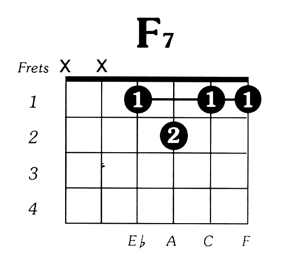 F7 Guitar Chord Diagram - Complete Wiring Diagrams •