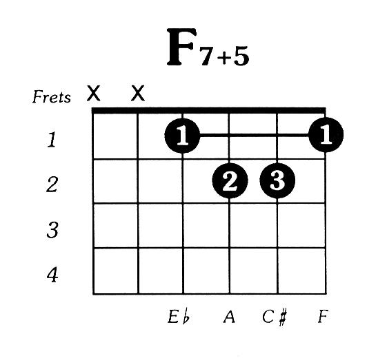 Guitar guitar chords acoustic : F7aug5 Guitar Chord