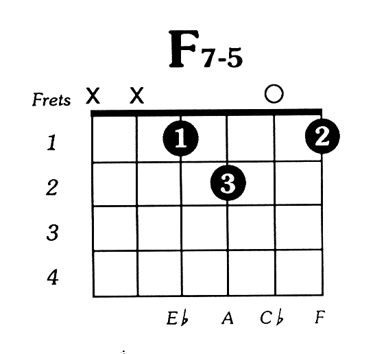 F7dim5 Guitar Chord