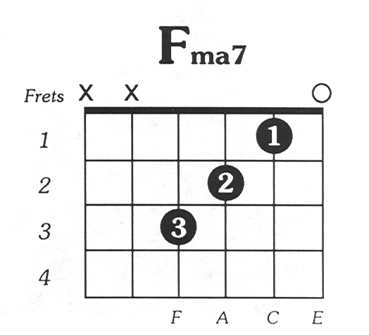 F#m7 Chord Ukulele f Major Chord Sponsored