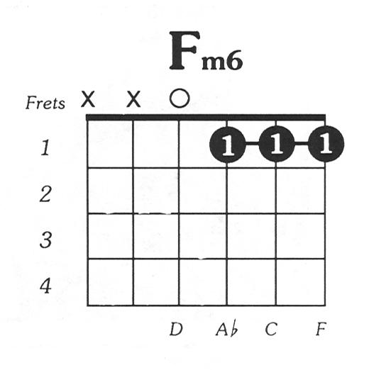 F minor 6 guitar chord