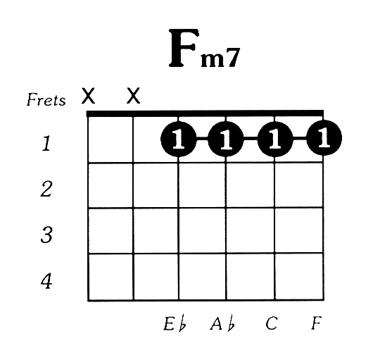 Guitar Chord Theory  7th Chords  fretjam Guitar Lessons
