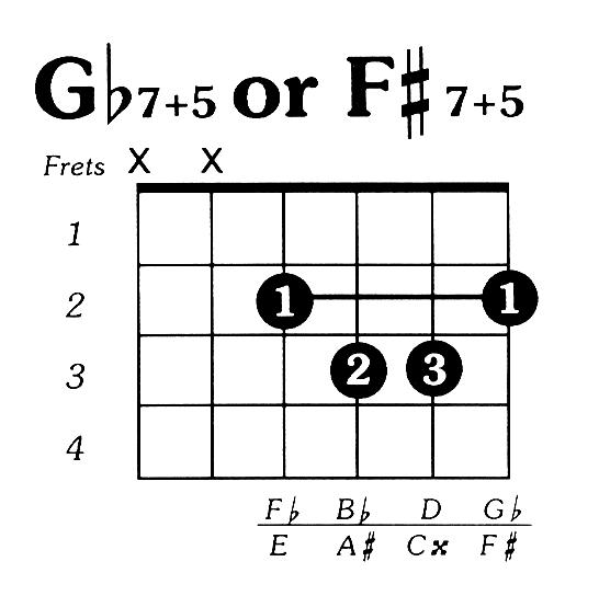 Fsharp7 augmented 5 Guitar Chord